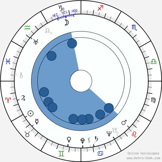 Déda Papež wikipedia, horoscope, astrology, instagram