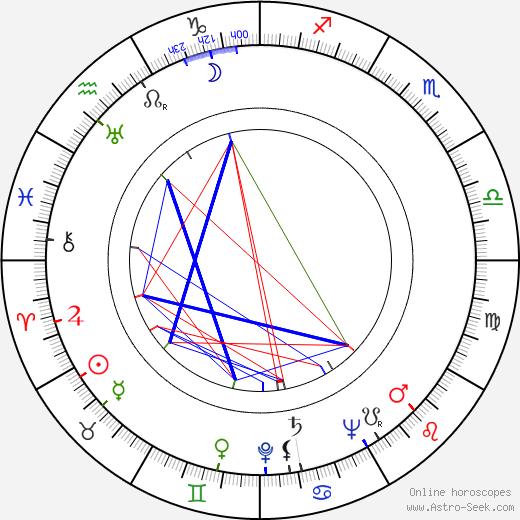 Déda Papež tema natale, oroscopo, Déda Papež oroscopi gratuiti, astrologia