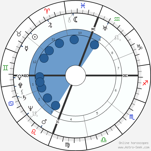 Enos Slaughter wikipedia, horoscope, astrology, instagram