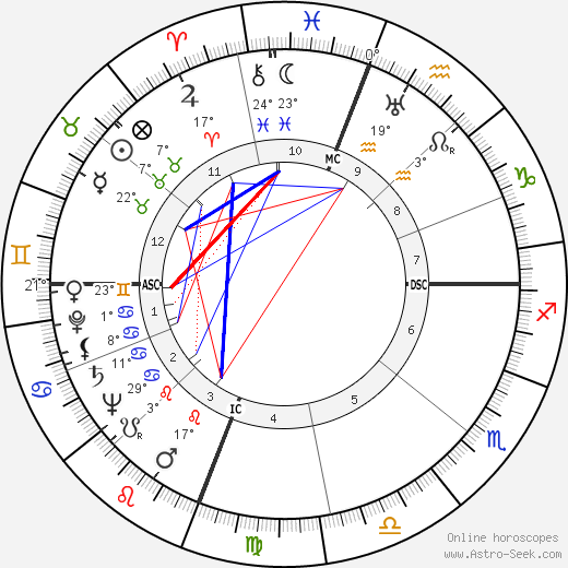 Enos Slaughter birth chart, biography, wikipedia 2018, 2019