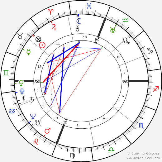 Enos Slaughter astro natal birth chart, Enos Slaughter horoscope, astrology