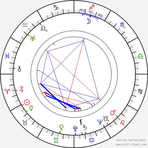 Esko Mannermaa astro natal birth chart, Esko Mannermaa horoscope, astrology
