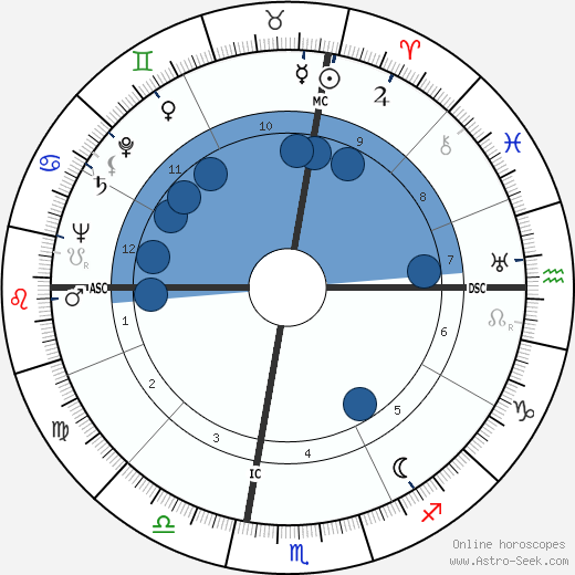 Giacomo Mancini wikipedia, horoscope, astrology, instagram
