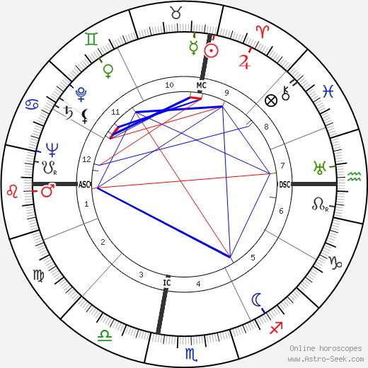 Giacomo Mancini tema natale, oroscopo, Giacomo Mancini oroscopi gratuiti, astrologia