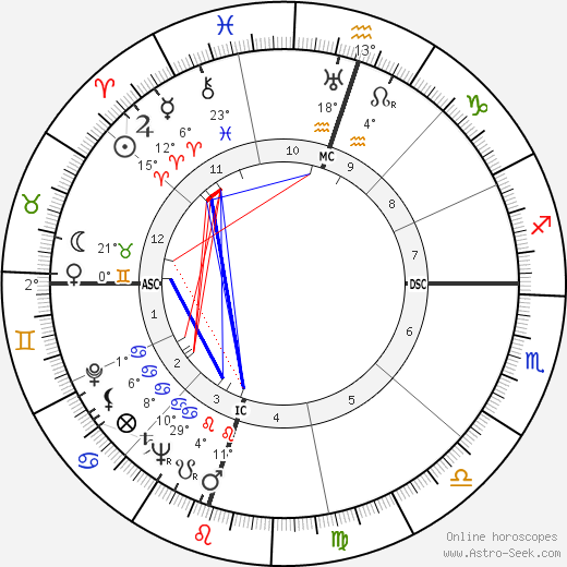 Gregory Peck birth chart, biography, wikipedia 2019, 2020