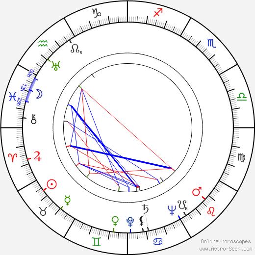 Jan Rychlík astro natal birth chart, Jan Rychlík horoscope, astrology