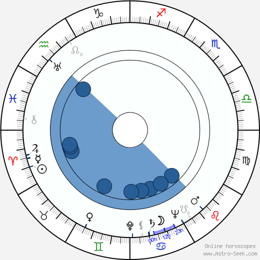 John Alderson wikipedia, horoscope, astrology, instagram
