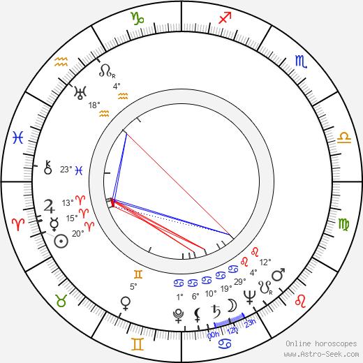 John Alderson birth chart, biography, wikipedia 2020, 2021