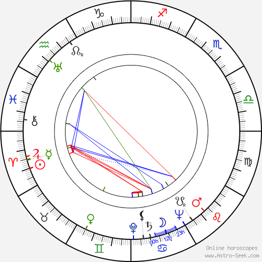 John Alderson birth chart, John Alderson astro natal horoscope, astrology