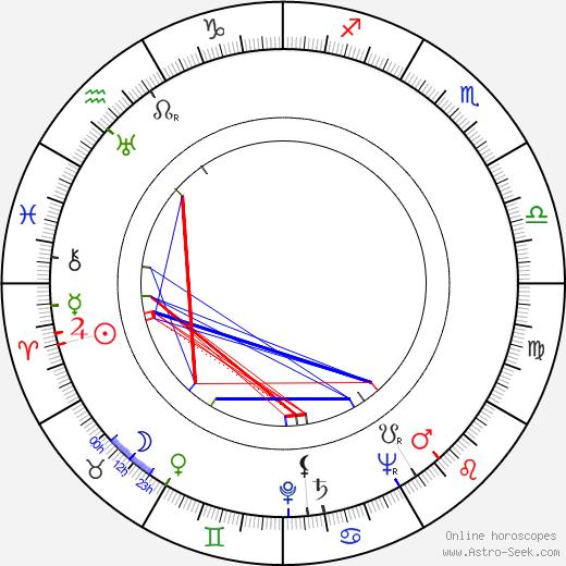 Kauko Käyhkö birth chart, Kauko Käyhkö astro natal horoscope, astrology