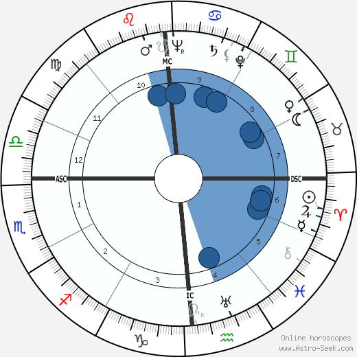 Morley Baer wikipedia, horoscope, astrology, instagram