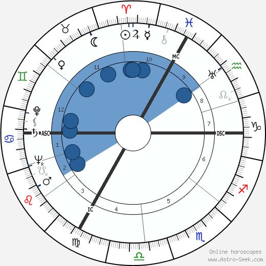 Robert Charpentier wikipedia, horoscope, astrology, instagram
