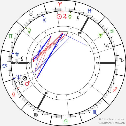 Robert Charpentier tema natale, oroscopo, Robert Charpentier oroscopi gratuiti, astrologia