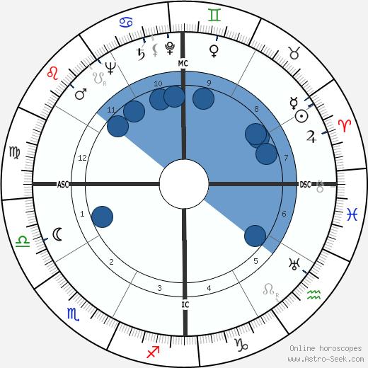 Sirimavo Bandaranaike wikipedia, horoscope, astrology, instagram