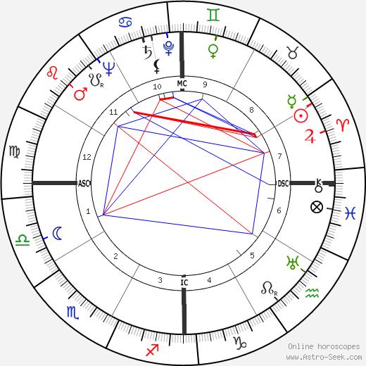 Sirimavo Bandaranaike tema natale, oroscopo, Sirimavo Bandaranaike oroscopi gratuiti, astrologia