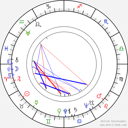 Zdeněk Seydl birth chart, Zdeněk Seydl astro natal horoscope, astrology