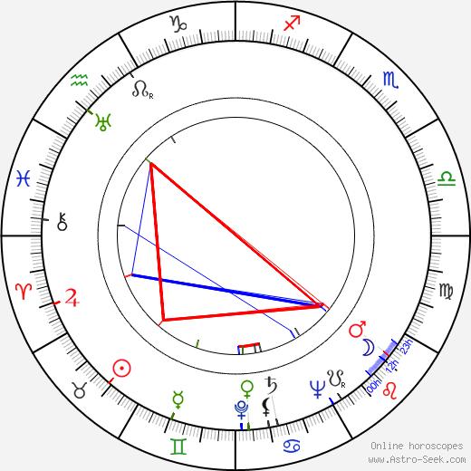 Alfred Weidenmann birth chart, Alfred Weidenmann astro natal horoscope, astrology