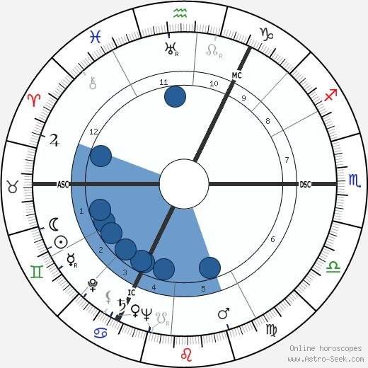 Bert Haanstra wikipedia, horoscope, astrology, instagram