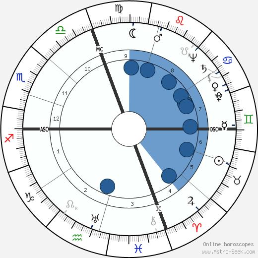 Camilo José Cela wikipedia, horoscope, astrology, instagram