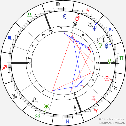 Камило Хосе Села Camilo José Cela день рождения гороскоп, Camilo José Cela Натальная карта онлайн