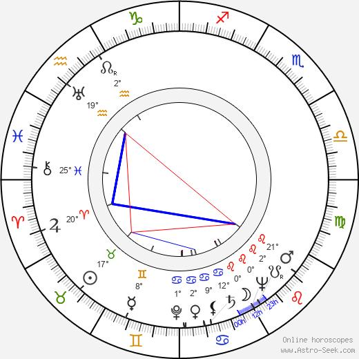 Chet Aubuchon birth chart, biography, wikipedia 2019, 2020