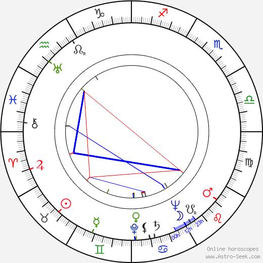 Chet Aubuchon birth chart, Chet Aubuchon astro natal horoscope, astrology