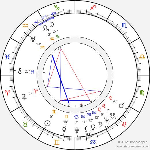 Dennis Day birth chart, biography, wikipedia 2020, 2021