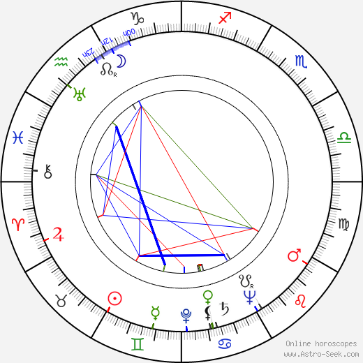 Dennis Day birth chart, Dennis Day astro natal horoscope, astrology