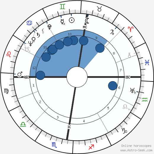 G. Quispel wikipedia, horoscope, astrology, instagram