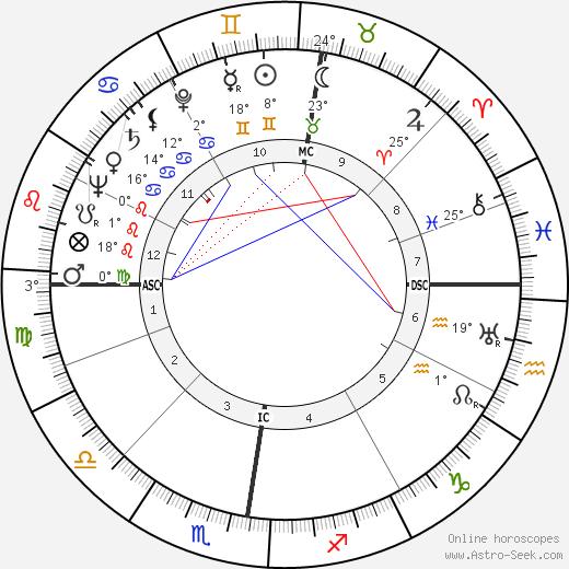 G. Quispel birth chart, biography, wikipedia 2018, 2019