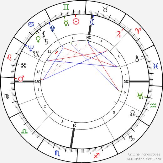 G. Quispel astro natal birth chart, G. Quispel horoscope, astrology