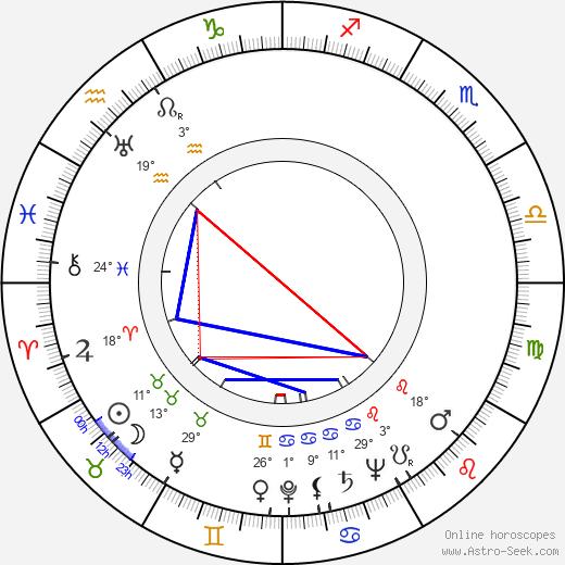 Gavriil Egiazarov birth chart, biography, wikipedia 2020, 2021