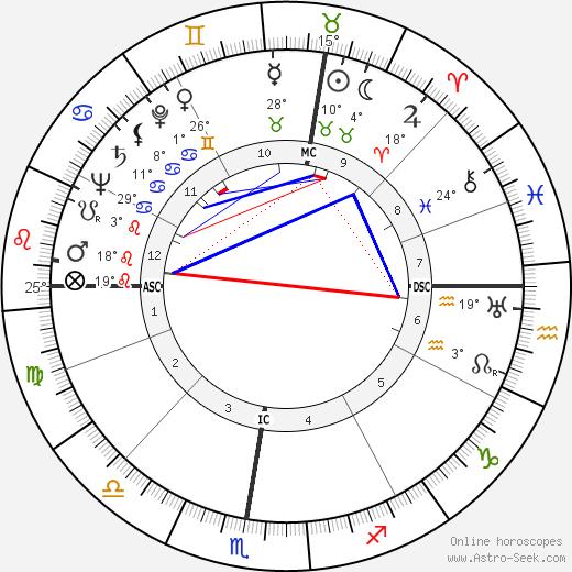 Glenn Ford birth chart, biography, wikipedia 2020, 2021