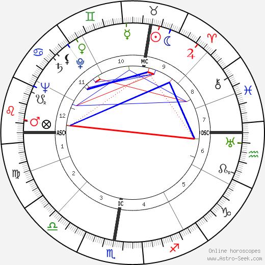 Glenn Ford birth chart, Glenn Ford astro natal horoscope, astrology