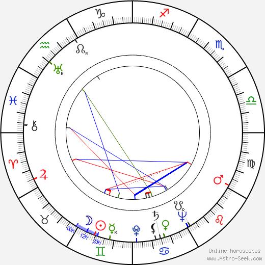 Gundel Henrikson birth chart, Gundel Henrikson astro natal horoscope, astrology