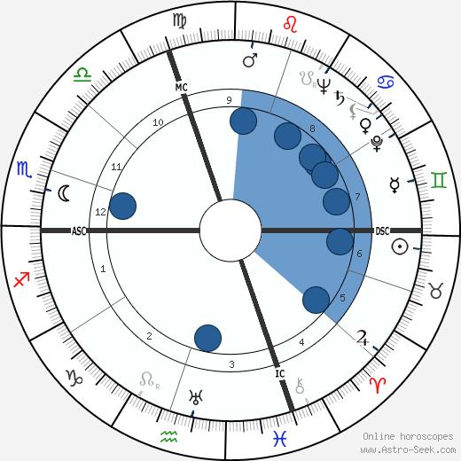 James Henry Binger wikipedia, horoscope, astrology, instagram