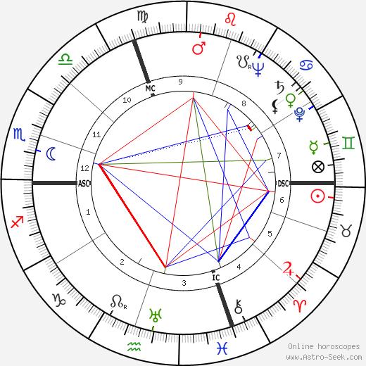 James Henry Binger birth chart, James Henry Binger astro natal horoscope, astrology