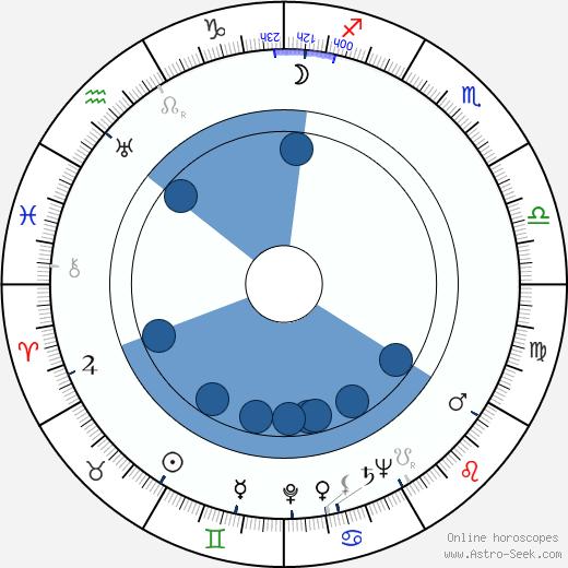 José Vivó wikipedia, horoscope, astrology, instagram