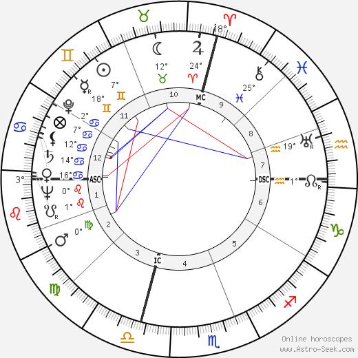 Lee Sannella birth chart, biography, wikipedia 2019, 2020