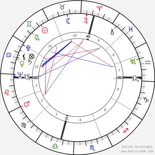 Lee Sannella birth chart, Lee Sannella astro natal horoscope, astrology