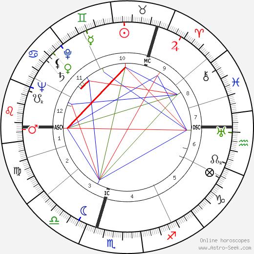 Lord Robert McDonald tema natale, oroscopo, Lord Robert McDonald oroscopi gratuiti, astrologia