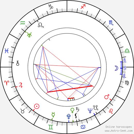 Siegfried Göhler birth chart, Siegfried Göhler astro natal horoscope, astrology