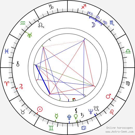 Stanley Roberts tema natale, oroscopo, Stanley Roberts oroscopi gratuiti, astrologia