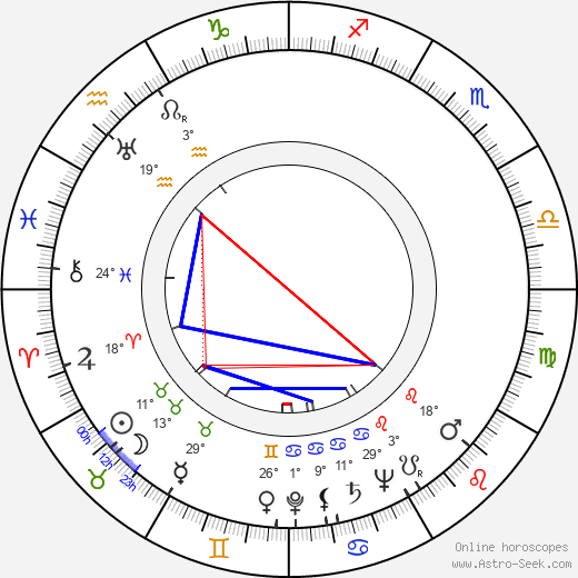 Waclaw Kowalski birth chart, biography, wikipedia 2019, 2020