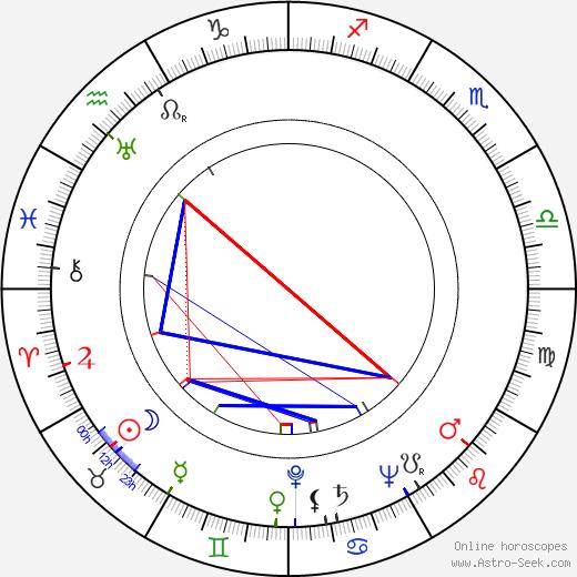 Waclaw Kowalski astro natal birth chart, Waclaw Kowalski horoscope, astrology
