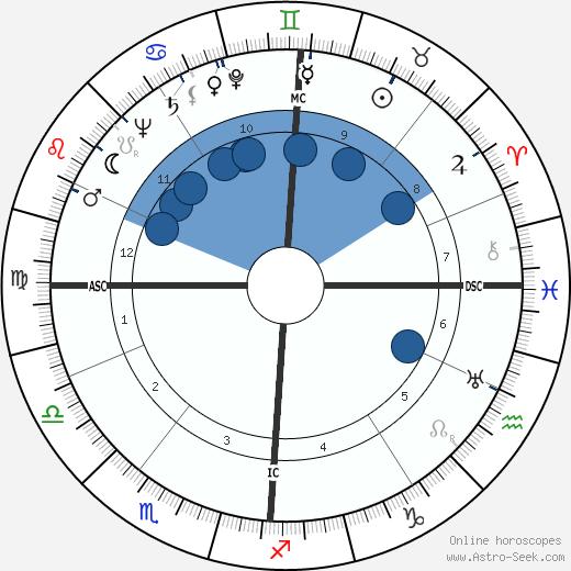 Wilfried Richter wikipedia, horoscope, astrology, instagram