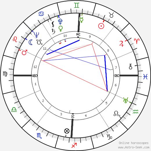 Wilfried Richter tema natale, oroscopo, Wilfried Richter oroscopi gratuiti, astrologia