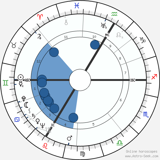 André Wogenscky horoscope, astrology, sign, zodiac, date of birth, instagram