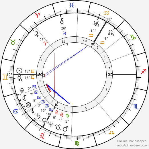 André Wogenscky birth chart, biography, wikipedia 2018, 2019