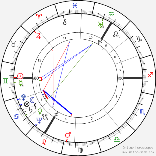 André Wogenscky astro natal birth chart, André Wogenscky horoscope, astrology